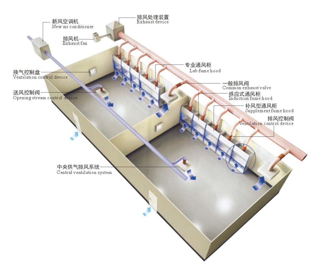实验室废气汇集图例